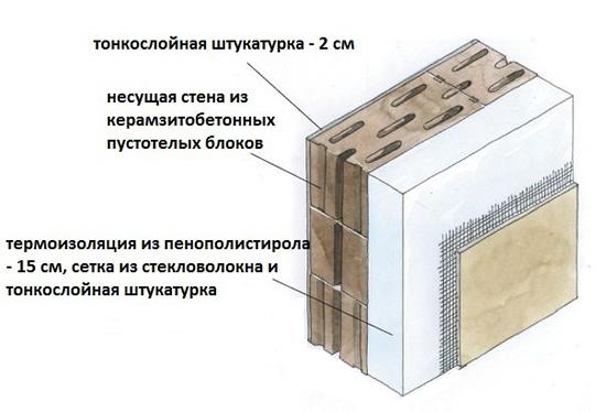 Построить стену из блоков своими руками